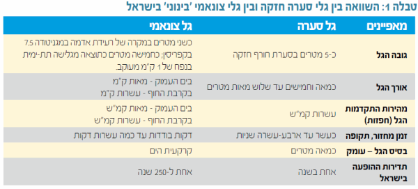 השוואה בין גלי סערה חזקה ובין גלי צונאמי 'בינוני' בישראל